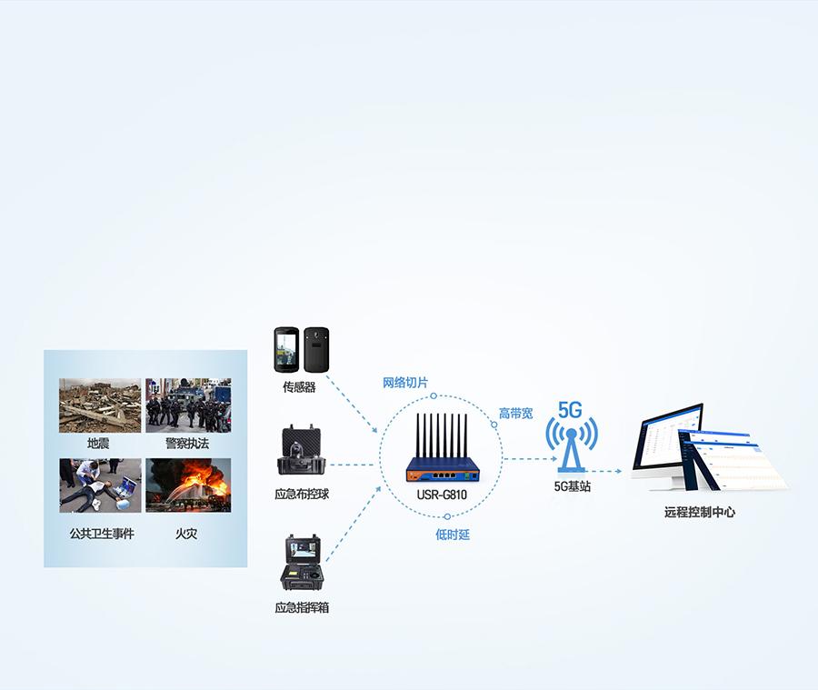 5g工业路由器应用于应急救援环境