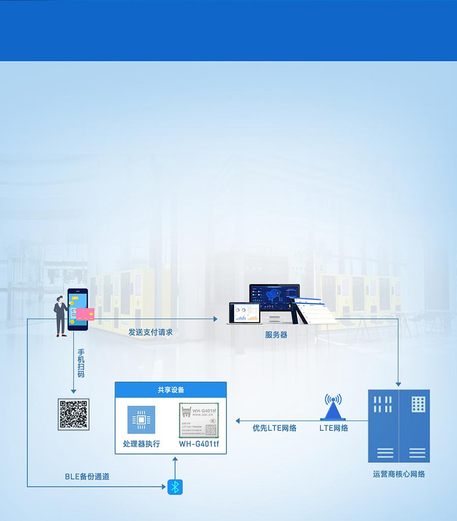 全能型cat-1模块的共享支付终端联网传输案例