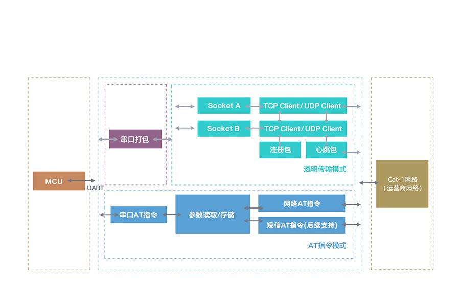 全能型cat-1模块的功能结构