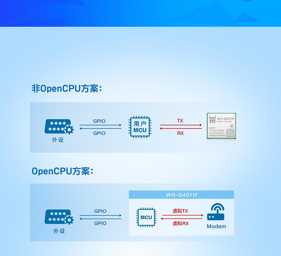 全能型cat-1模块的OpenCPU版本