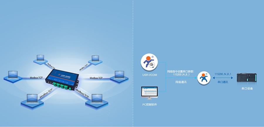 RS485八串口服务器的modbus网关和同步波特率功能