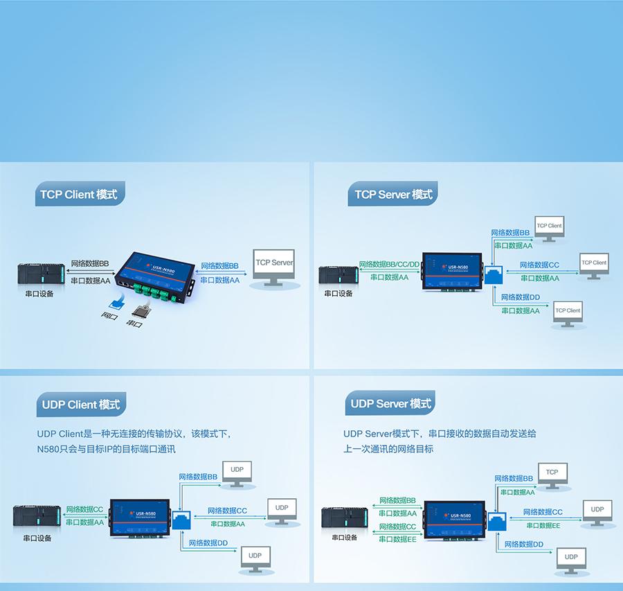 RS485八串口服务器的多种工作模式自由选择