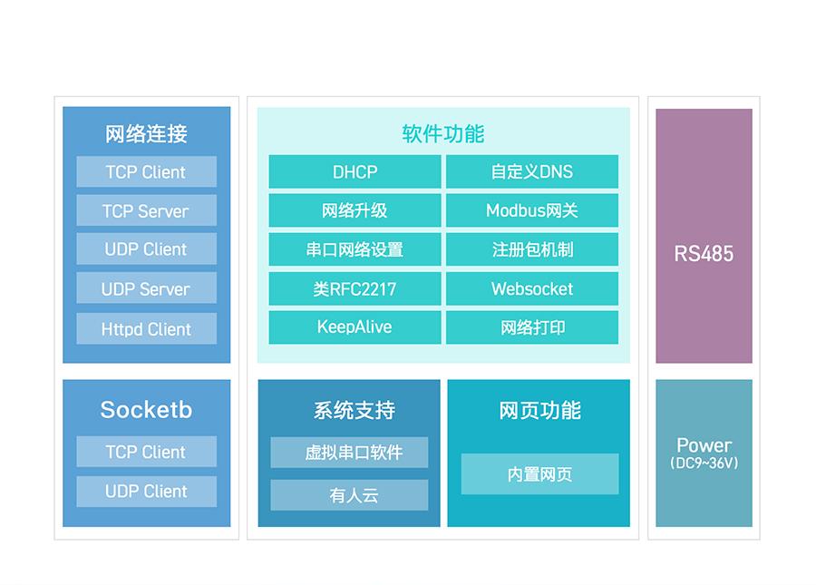 RS485八串口服务器功能结构