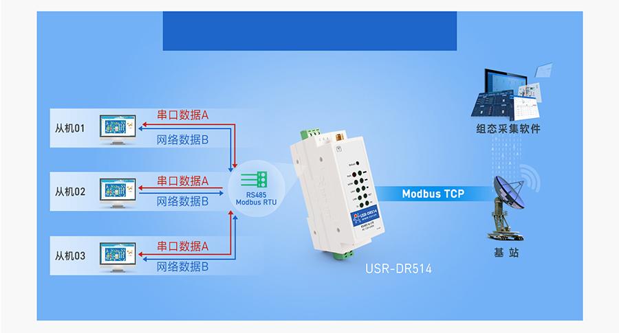DR514的Modbus RTU与TCP互转