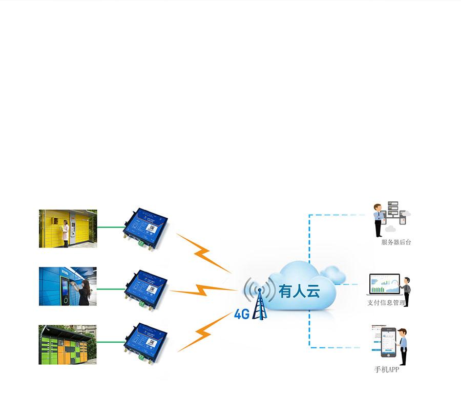 RS485工业路由器的智能快递柜应用