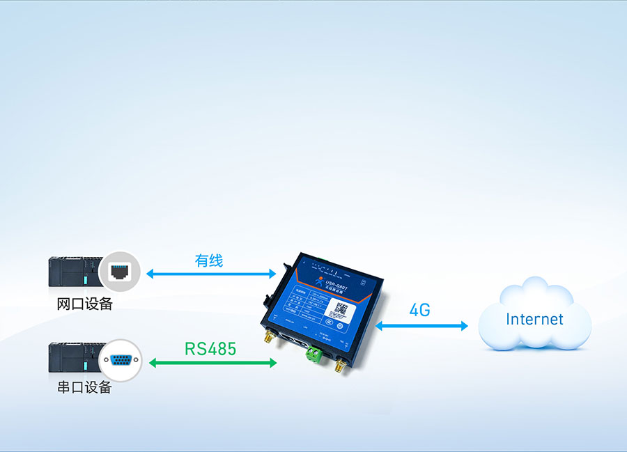 RS485工业路由器串口透传功能稳定