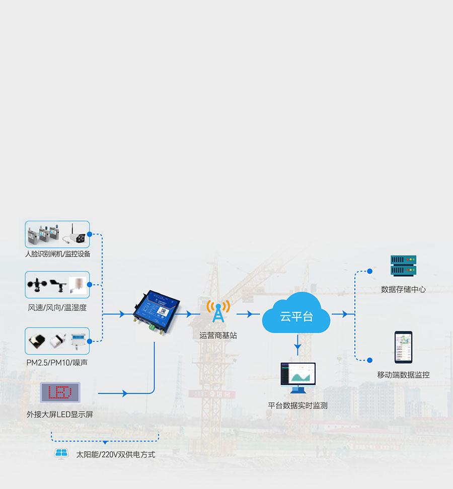 RS485工业路由器的智慧功能应用