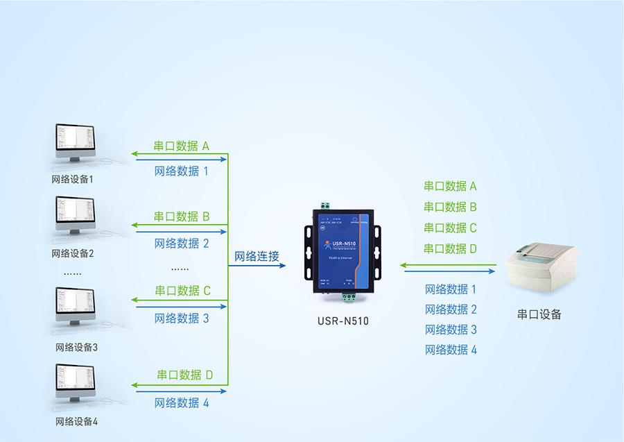 RS485单串口服务器Modbus网关