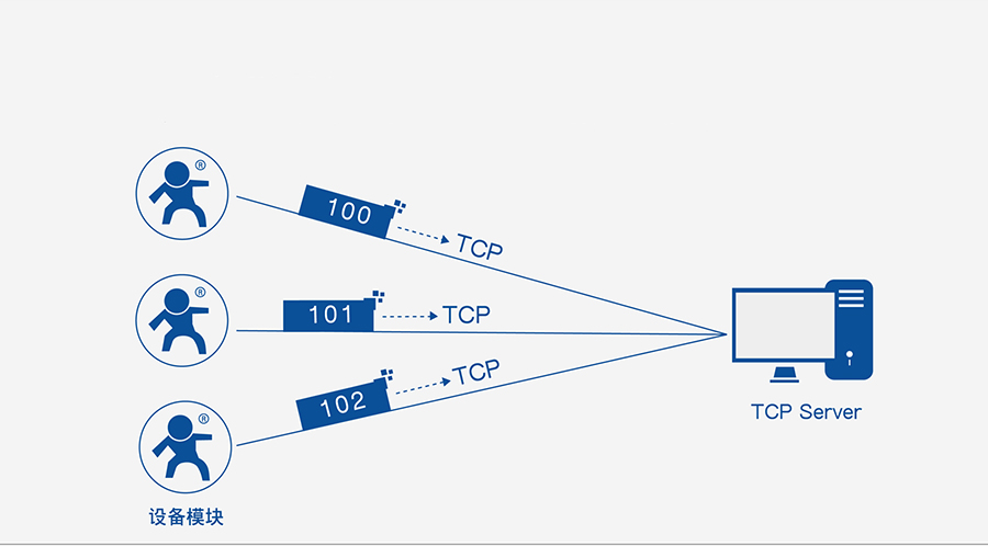 RS485单串口服务器注册包机制