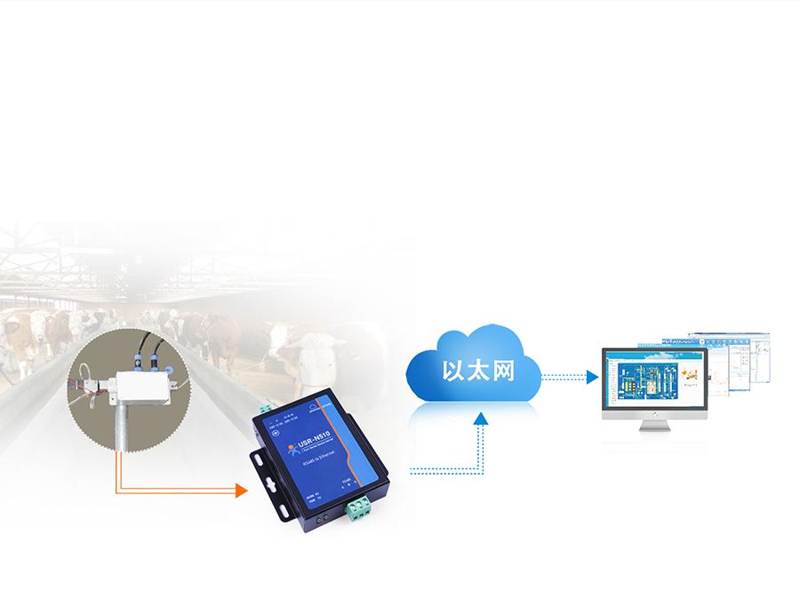 RS485单串口服务器畜牧业养殖应用案例