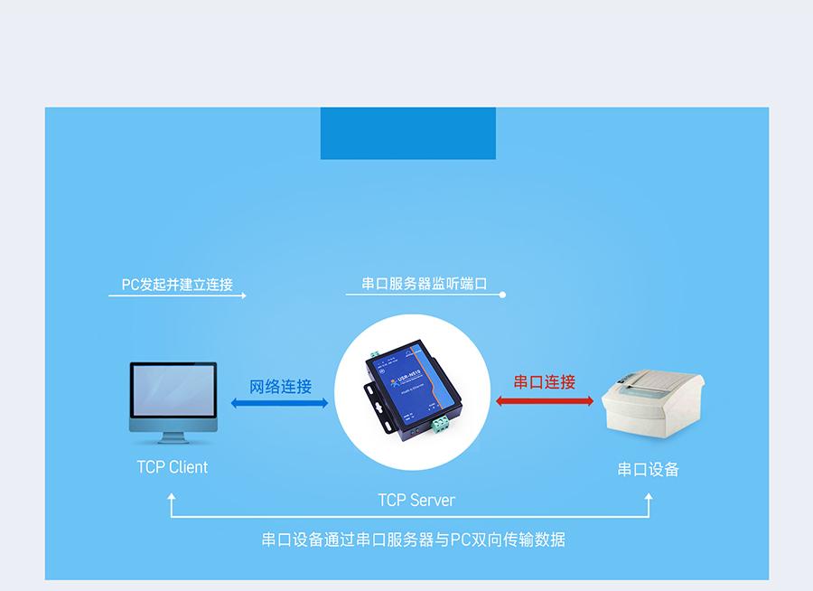 RS485单串口服务器TCP Server工作模式