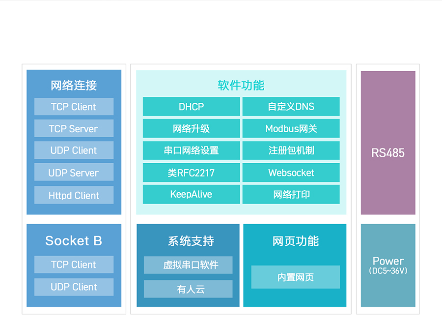 RS485单串口服务器功能结构