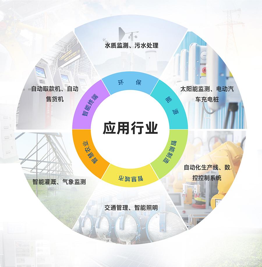 4G工业路由网关的应用行业