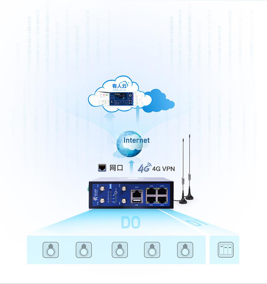 4G工业路由网关远程采集控制