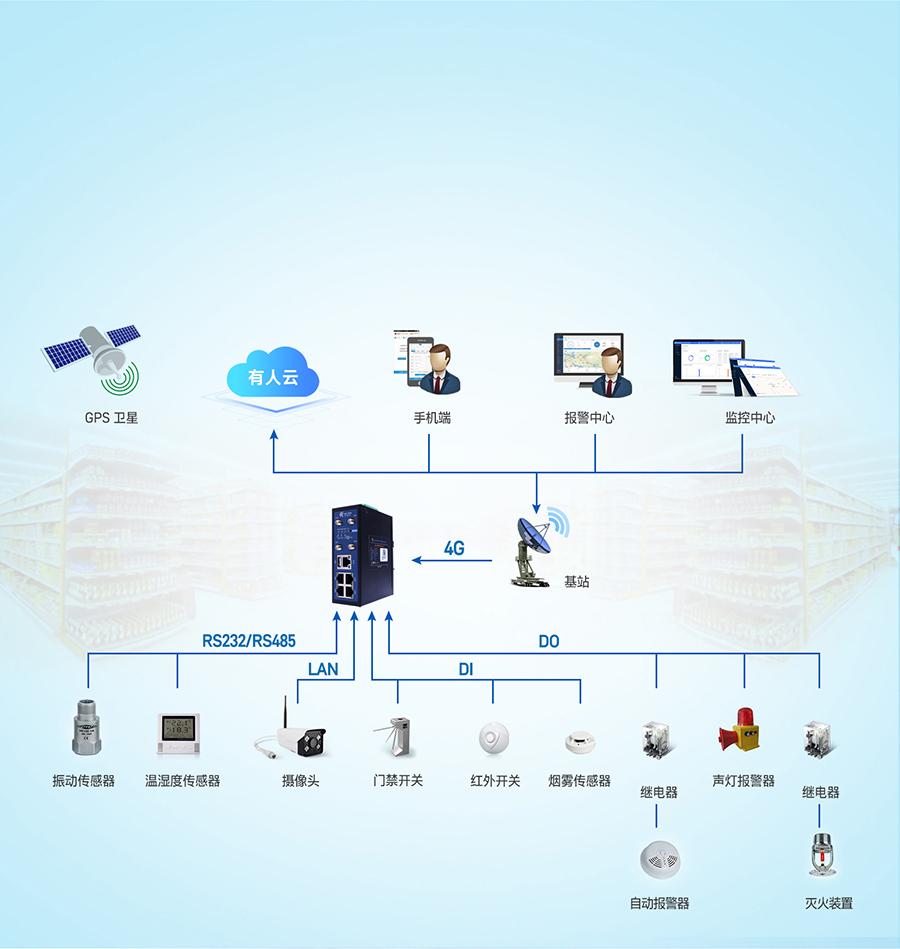 4G工业路由网关智慧门店实时监控