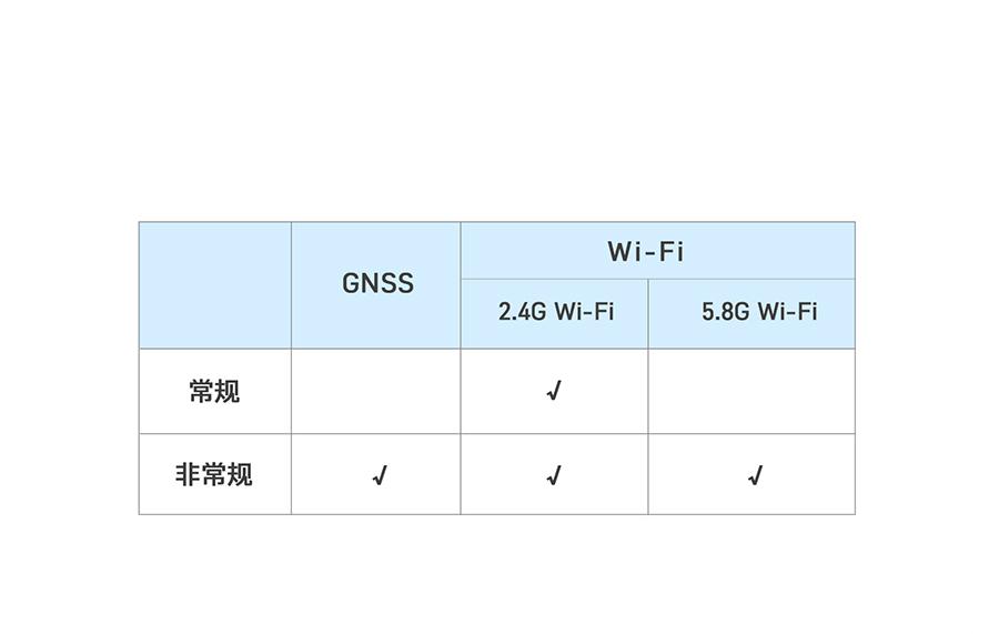 4G工业路由网关wifi功能全