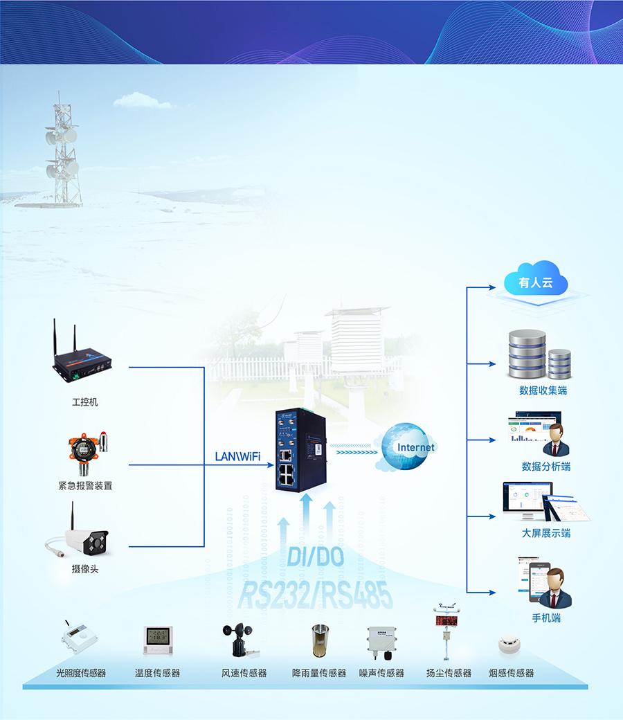 4G工业路由网关的智慧农业气象监管