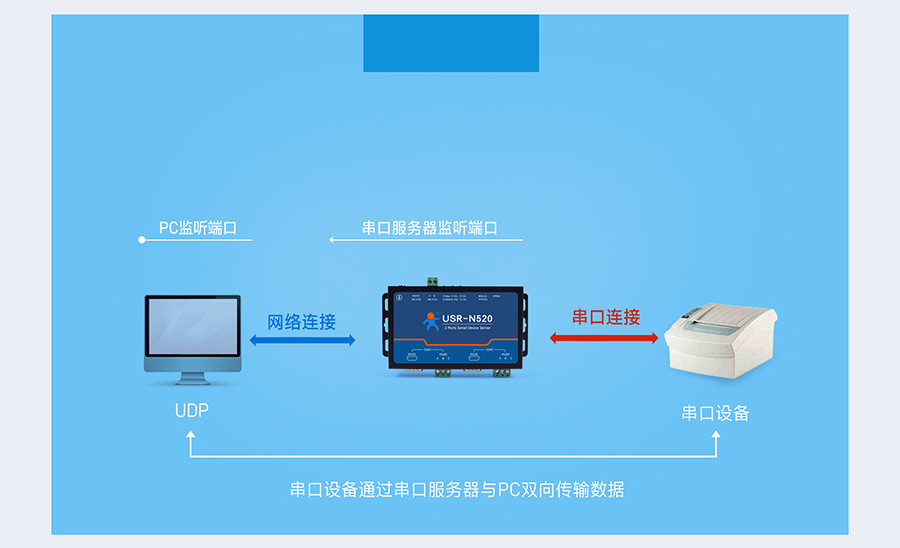 RS485双串口服务器 UDP 模式