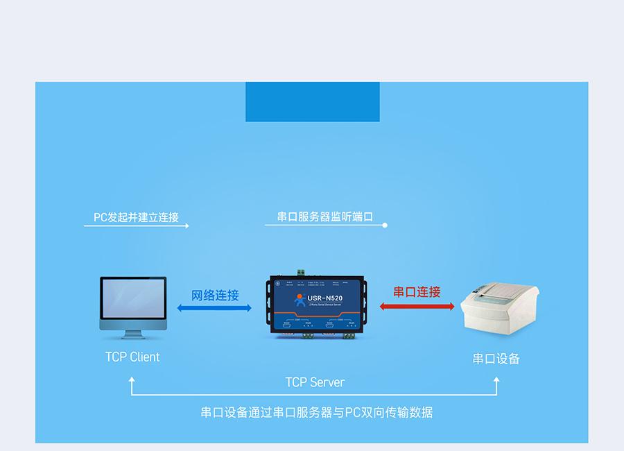 RS485双串口服务器 TCP Sever模式