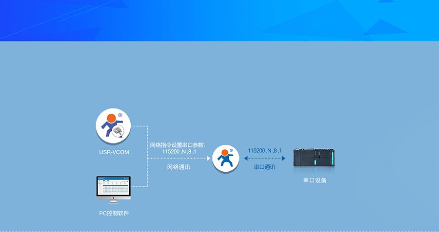 RS485双串口服务器 特色功能合辑